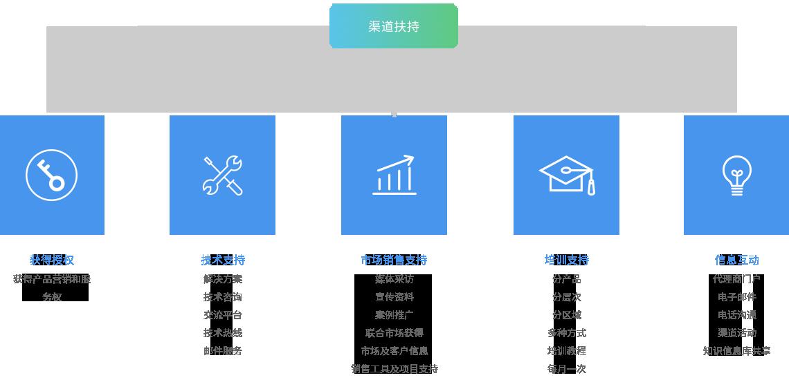 综合概述 金融,物流,交易铁三角生态圈是面向大宗商品行业的智能集约
